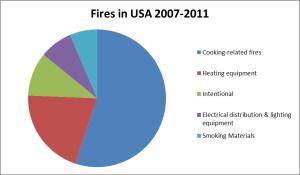 Fire Stats Pie 2007_2011